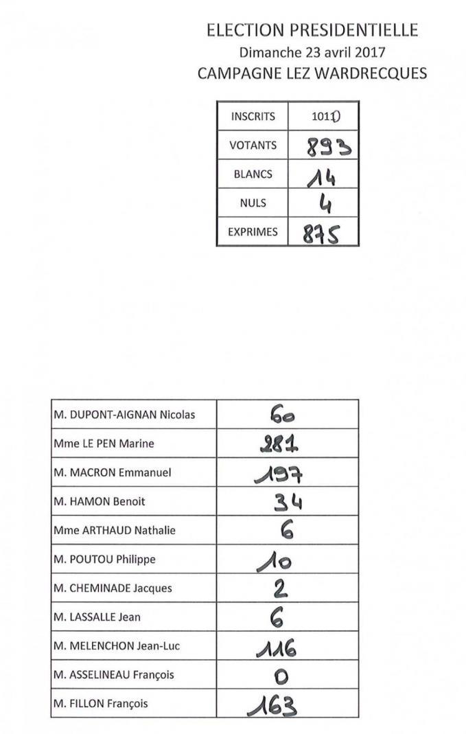 Resultats tour 1